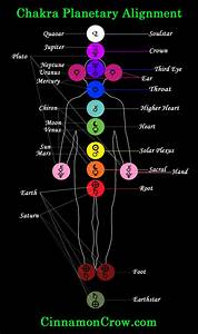 Chakras and the Planets | Cinnamon Crow