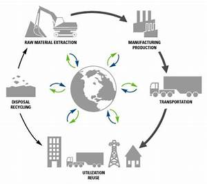 Supply Chain Management Strategies for Every Phase of Your ...