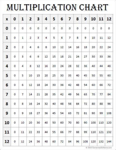 math printables multiplication charts
