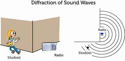 Diffraction Wave Interactions Interference Sound Waves Science