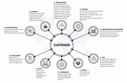 Customer Interview Commercial Service Diagram Business Bank