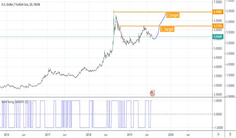 Graph Forex Thy | Naruto Forex Ea