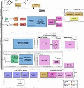 Smart Meter Block Diagram