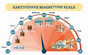 Earthquake Magnitude Levels Vector Illustration Diagram Richter Scale Seismic Activity Diagram