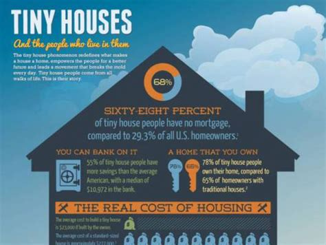 Tiny House InfoGraphic: