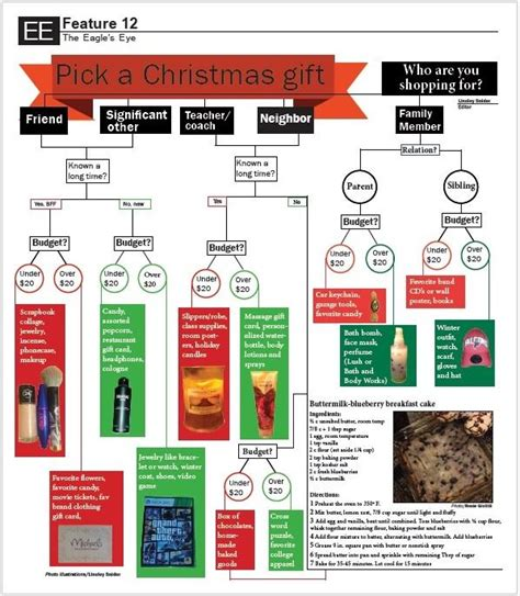 ike news pick a christmas gift quiz