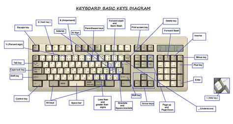 Keyboard Diagram And Key Definitions.