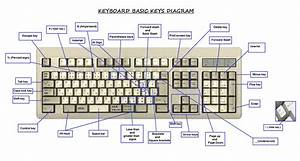 Keyboard Diagram And Key Definitions