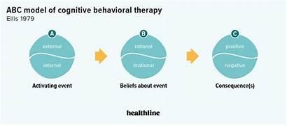 Abc Therapy Cognitive Behavioral Cbt Rebt Negative