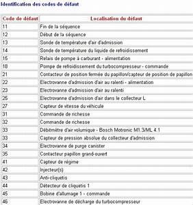 Code Defaut Renault Df : jso club de preparation moteur ~ Gottalentnigeria.com Avis de Voitures