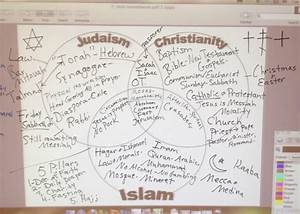 Judaism Christianity And Islam Triple Venn Diagram