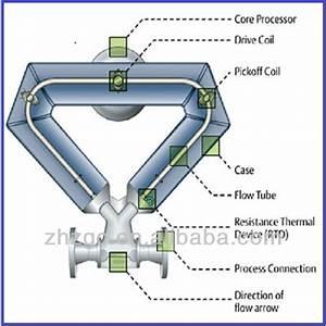 Precision Micro Motion Elite Coriolis Mass Flowmeter Price