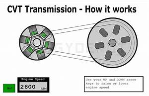 How The Cvt Transmission System Works