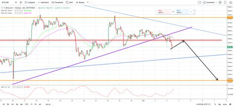 Bitcoin (btc) continues to trend downward on light trading volume. BTC Analysis and Forecast (Oct 3rd, 2018): lost the ground, opening for downtrend
