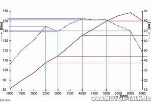Drehmoment Motor Berechnen : drehmomentverlauf maximales drehmoment berechnen fahrzeugtechnik 206772590 ~ Themetempest.com Abrechnung