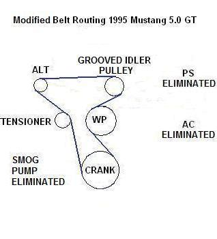 no a c no power steering no smog mustang forums at stangnet