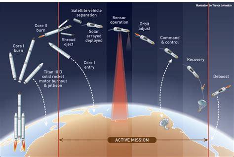 spy   sky  kh  hexagon optics photonics news