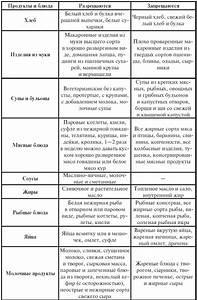 Народные средства при гипертонии и гастрите