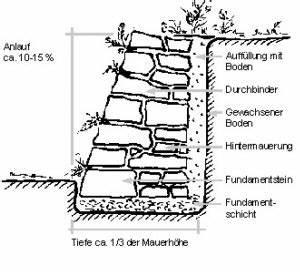 Trockenmauer Bauen Ohne Fundament : bauweise die passivhausseite aus waldbach ~ Lizthompson.info Haus und Dekorationen