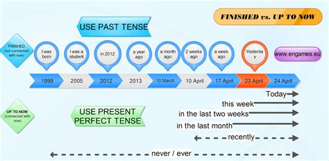 Keep Your English Alive! Past Simple Vs Present Perfect