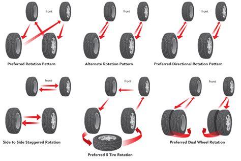 Proper Tire Rotation Patterns