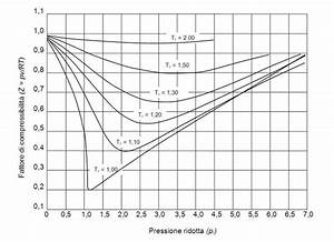 Thermo  Derivation Of Compressibility Factor Vs Reduced