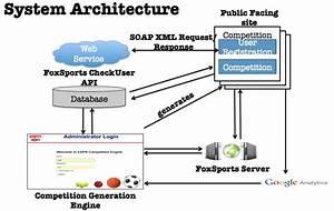 System Design Architecture Midterm