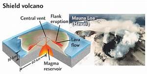 Shield Volcano Diagram