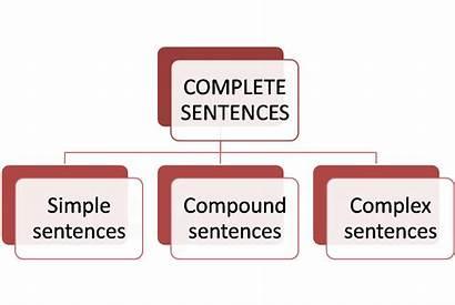 Sentences Communication Sentence Simple Technical Construct Types