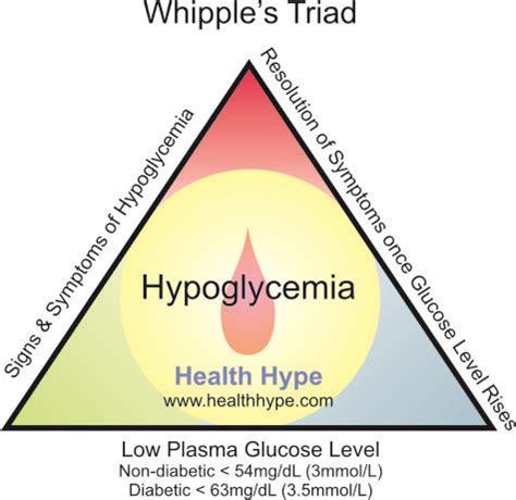 blood sugar glucose  hypoglycemia symptoms