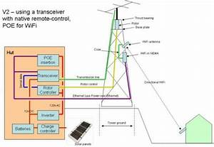 Remote Transceiver And Antenna  U2013 Mike O U0026 39 Connor