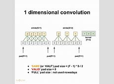 1d Convolution Layer - calendarios HD