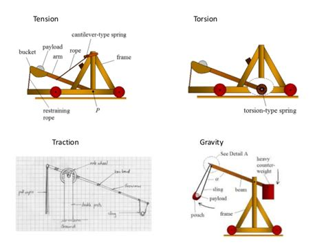 The Physics Catapults