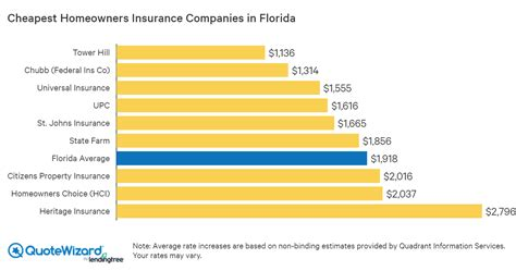As your insurance broker, we strive to offer you the best possible. How Much Does House Insurance Cost In Florida