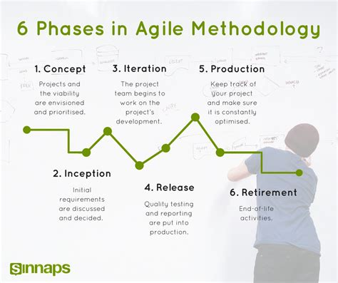 best agile tools best agile tools achieve an overview of your activities