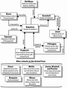 Animal Farm  Character Map