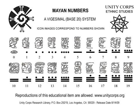 mayan numbers mayan number system interesting things