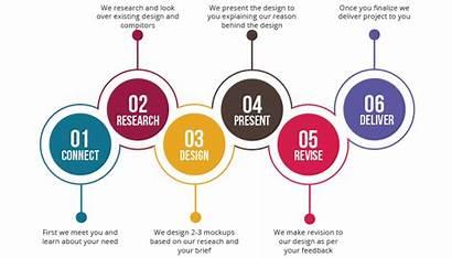 Process Graphic Graphics Designing Web Marketing Company