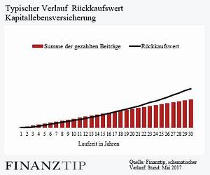 Lebensversicherung Berechnen : r ckkaufswert lebensversicherung r ckkauf nach k ndigung berechnen rechner risiko steuer ~ Themetempest.com Abrechnung