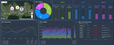 Thingworx Dashboard Template Exles Download by Thingsboard Open Source Iot Platform