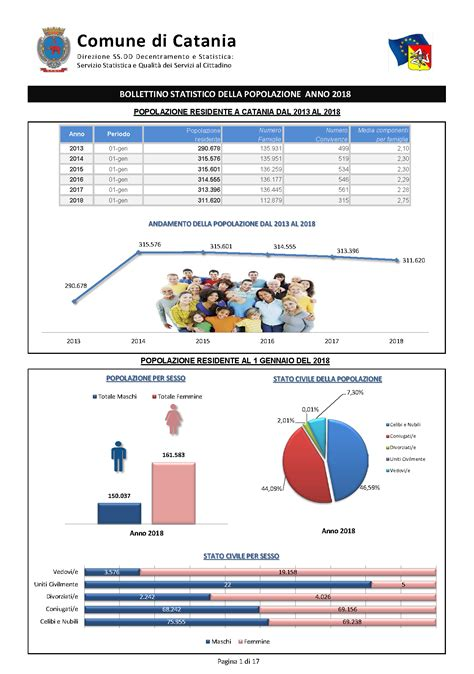 comune di catania ufficio anagrafe statistica 187 le sedi degli uffici 187 servizi demografici