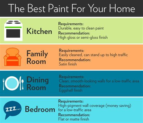 what is the best paint finish for walls recommended paint finish for bedroom walls memsaheb net