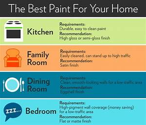 paint finishes paint sheen guide houselogic With what kind of paint to use on kitchen cabinets for yard waste sticker