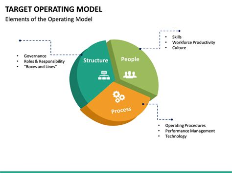 operating model target operating model powerpoint template sketchbubble
