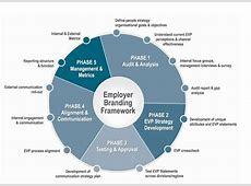 Employer Branding – Flying the Marketing Flag MAXI Online