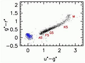 Q  At Which End Of The Locus Are The Hot Stars