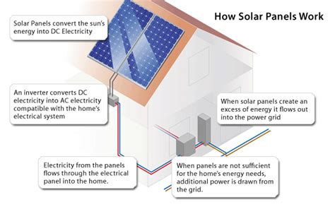 Wiring Diagram On How Work Solar Panel by How Home Solar Panels Work Eee Community