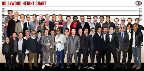 Improved Hollywood Height Chart | Height chart, Actors ...