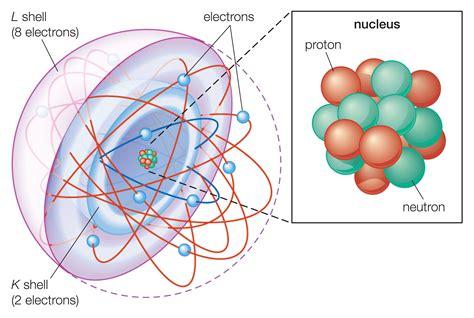 Basic Model Of The Atom