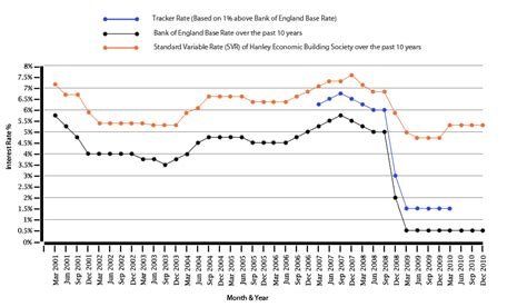 ubank 5 year fixed rate mortgage interest rates tracker discounted and fixed